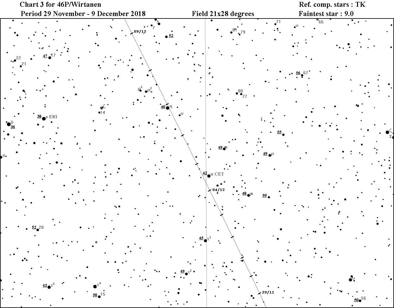 el 46p wirtanen camino al perihelio observaci n de etas de la liada Mod 70 El Camino 46p wirtanen per odo del 29 de noviembre al 9 al diciembre